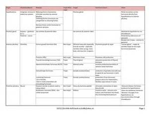The Endocrine System Worksheet by Pituitary Gland Hormones Chart Projects To Try