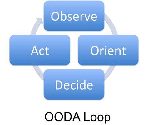 Get Your Organization To Think And Act Like A Fighter Ooda Loop Diagram