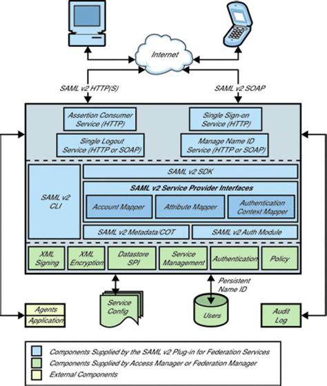 saml architecture diagram saml v2 in for federation services architecture sun