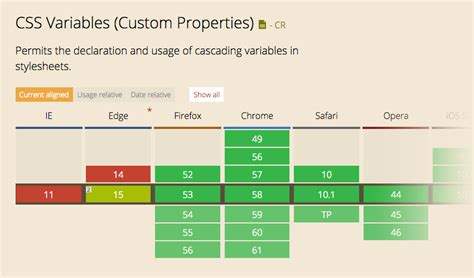 layout css variables enabled 6 preprocessor features coming to native css themekeeper com