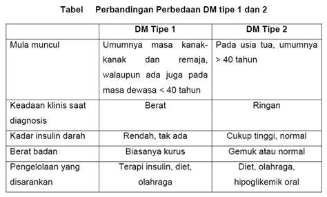 Komplikasi Diabetes Tipe 2 apa itu diabetes mellitus penyebab gejala pengobatan pasien sehat
