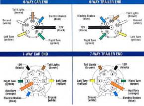 trailer wiring and brake wiring for towing trailers