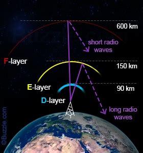 pengertian lapisan ionosfer budisma