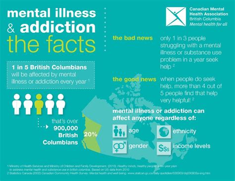 Behavioral Health Detox by Mental Illness Addiction The Facts And