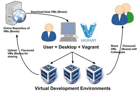vagrant workflow bits bytes edition max planck computing data
