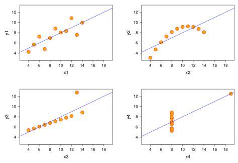 pattern variables wiki correlation business statistics uiowa wiki