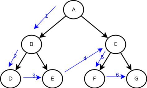 arbol binario preorden juliocesarfx 193 rbol binario y recorridos preorden