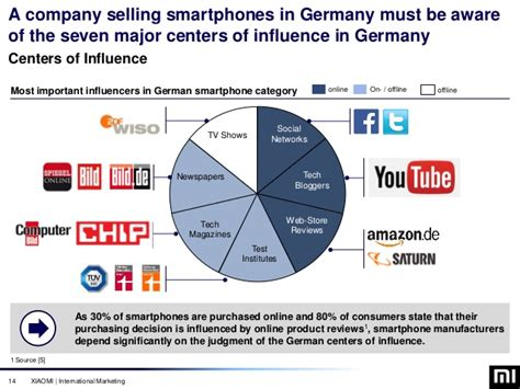 Mba In Business Analytics In Germany by Xiaomi Germany Market Entry Marketing Strategy Mba
