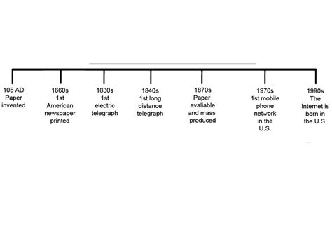 How To Make A Timeline On Paper - research