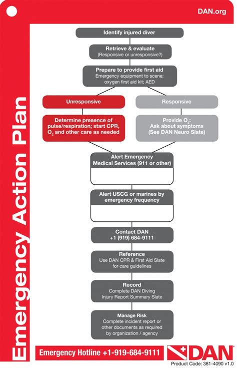 diving emergency plan template emergency plan 2