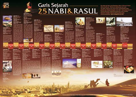 film animasi nabi dan rasul seri ensiklopedia islam garis sejarah 25 nabi dan rasul