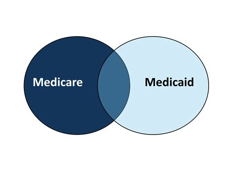 understanding the difference between medicare and medicaid