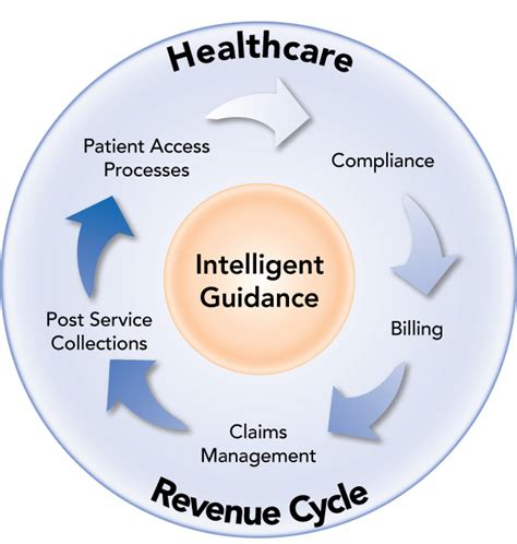 revenue cycle diagram what makes revenue management cycle essential for