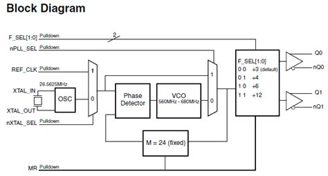 block diagram of frequency synthesizer femtoclock 174 to lvhstl frequency synthesizer idt