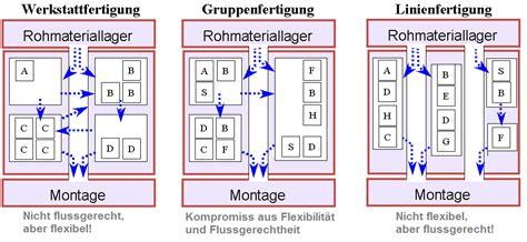 Werkstatt Definition by Fertigungsmittelanordnung Der Wirtschaftsingenieur De