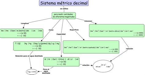 Sistema Internacional De Medidas Sistema Metrico Decimal | todo matem 193 ticas sistema m 201 trico decimal