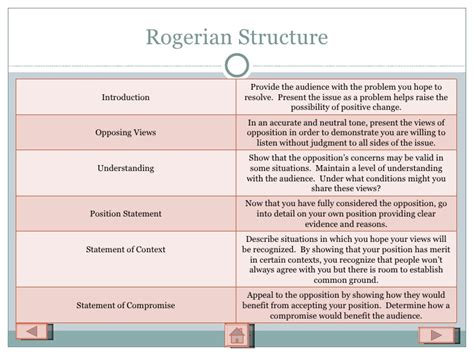 rogerian argument sle essay argumentative writing