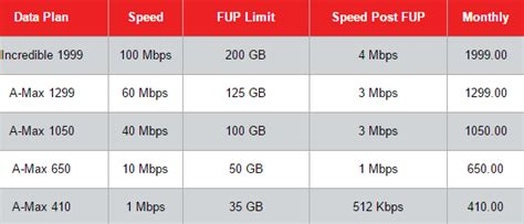 home internet plans compare best high speed internet plans in india