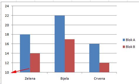 format axis scale excel 2007 kako promijeniti vrijednost osi grafikona u excelu 2007