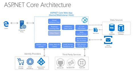 pattern asp net web applications with asp net core architecture and