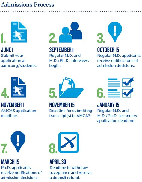 Med School Acceptance Letter Dates Graduate School Acceptance Letter Dates Docoments Ojazlink