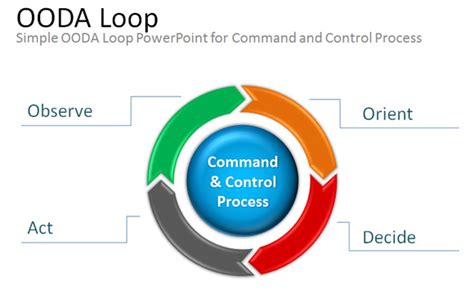 Free OODA Loop PowerPoint Presentation Template & Diagram