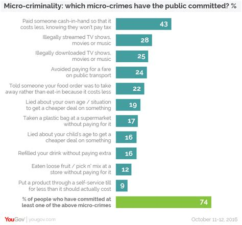 8 Crimes We Commit Without Knowing by Yougov Three Quarters Of Brits Are Micro Criminals