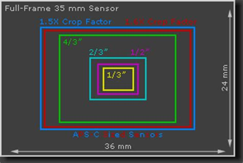 engadget primed: why your camera's sensor size matters