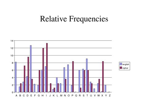Letter Frequency diagram frequency image collections how to guide