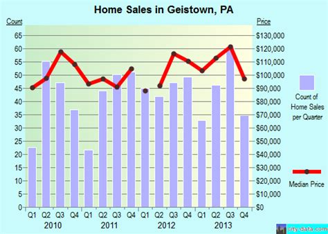 geistown pennsylvania pa 15904 profile population