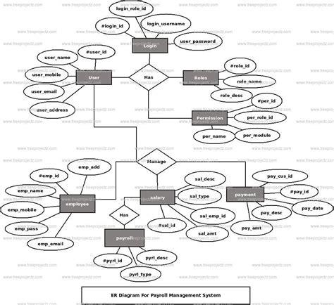 er model diagram payroll management system er diagram freeprojectz