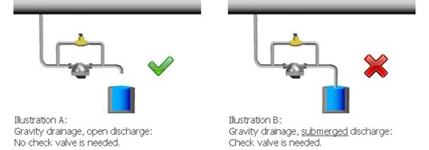 can a swing check valve be installed vertically check valve installation and benefits tlv a steam