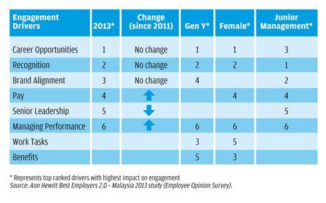 trends in employee engagement 187 leaderonomics com