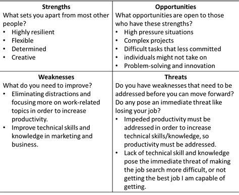 personal weaknesses in resume towards sustainable enterprises