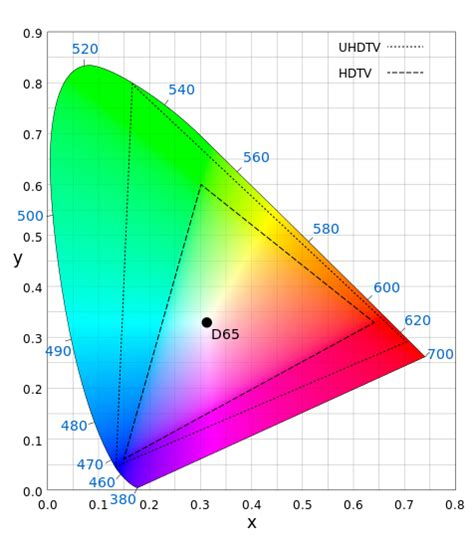 color gamut definition gamut what color is your monitor display calibration