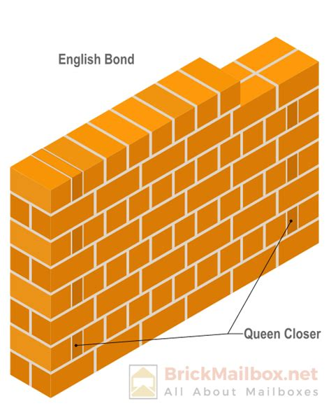 Bett Beziehen Englisch by Diagram For Bond Image Collections How To Guide