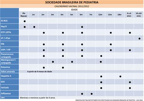 Calendario Vacinal 2014 Calend 225 De Vacina 231 227 O 2012 Modelo