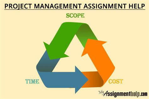Time Management Mba Project by Project Management Assignment Help For Mba Students