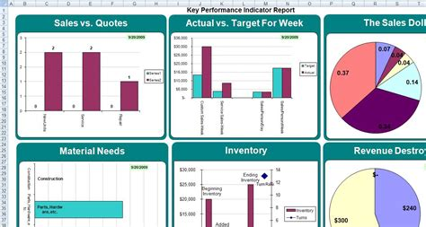 kpi report template kpi weekly report excel dashboards excel templates