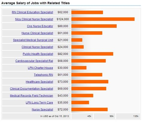 clinical specialists salary careers
