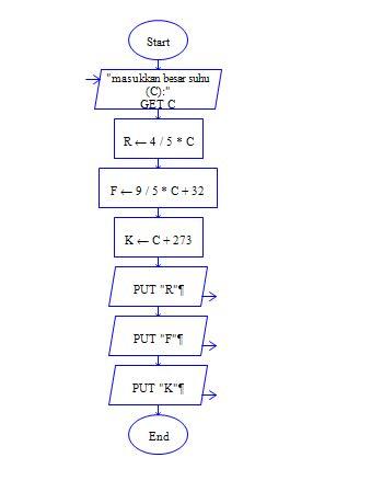 calculator suhu ketek com algoritma menghitung konversi suhu