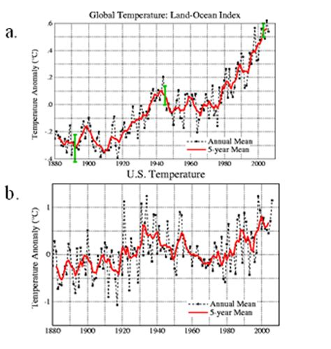climate science does not support ipcc conclusions