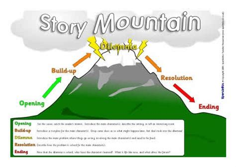 Story Mountain Template story mountain template new calendar template site