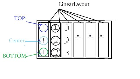 nested table layout in android android alternative to nested linearlayouts stack