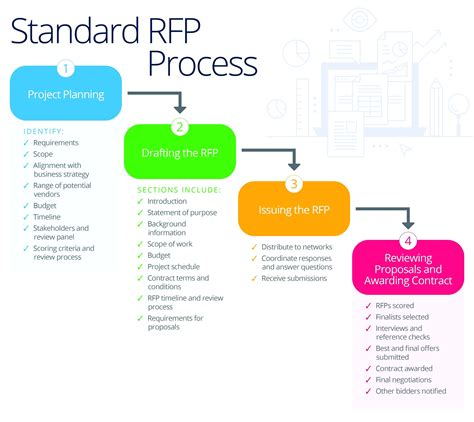 standard rfp template diagram rfp process diagram