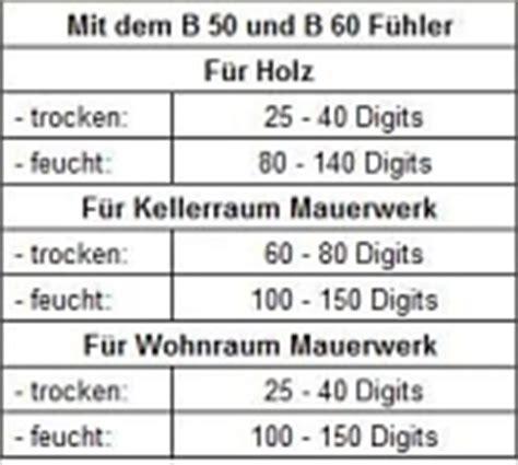Feuchtigkeitsmessung Wand Prozent by Feuchtigkeit Digits Tabelle Industriewerkzeuge Ausr 252 Stung