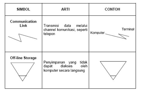 pengertian layout yang baik contoh flowchart skematik car scoop 17