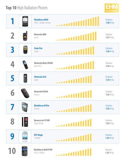 mobile phone radiation levels radiation level