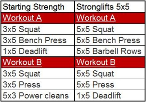 5x5 bench press workout 5x5 bench workout 28 images mehdi from stronglifts 5x5