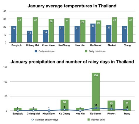 weather    places  visit thailand  january